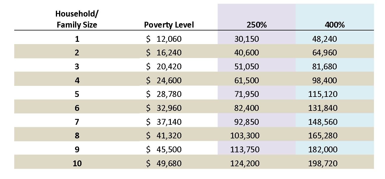 current poverty lines Current federal poverty guidelines current federal poverty guidelines share 2018 federal poverty guidelines get help from legal aid age 60+: get help from legal aid.