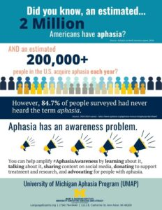 Aphasia facts and figures for Aphasia Awareness Month