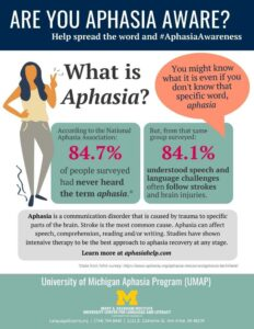 Are you aphasia aware? Most people are not. Poster provides facts and figures.