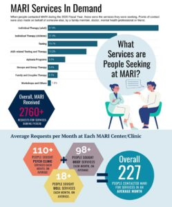 MARI services were in demand in 2020, with individual therapy leading the way