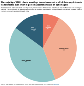 Pie chart showing client preferences for future appointments, teletherapy vs. in person.