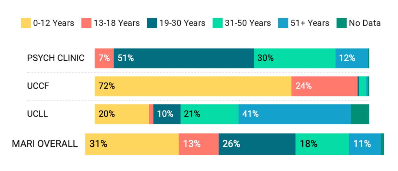 MARI Client Ages Graphic