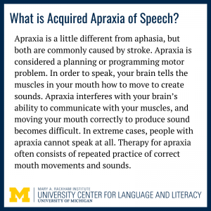 """Text reads """"Apraxia is a little different from aphasia, but both are commonly caused by stroke. Apraxia is considered a planning or programming motor problem. In order to speak, your brain tells the muscles in your mouth how to move to create sounds. Apraxia interferes with your brain's ability to communicate with your muscles, and moving your mouth correctly to produce sound becomes difficult. In extreme cases, people with apraxia cannot speak at all. Therapy for apraxia often consists of repeated practice of correct mouth movements and sounds."""""""